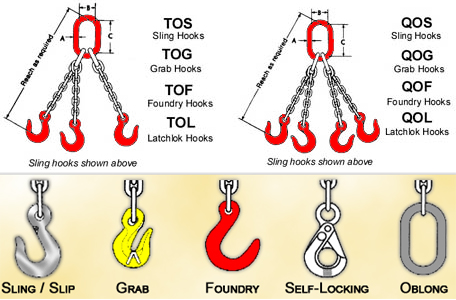CHAIN SLINGS TRIPLE AND QUAD LEGS SERIES